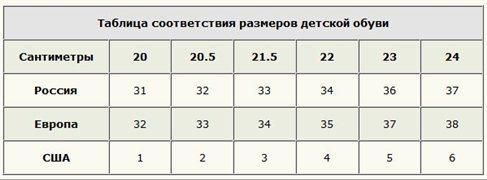 7097166fc1df25 Відповідність розмірів дитячого взуття віком сша, росія, Великобританія,  Європа, китай фото